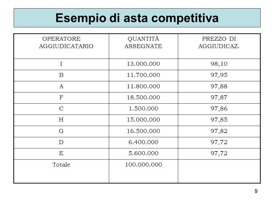 9 Esempio di asta competitiva OPERATORE AGGIUDICATARIO QUANTITÀ ASSEGNATE PREZZO DI AGGIUDICAZ. I13.000.00098,10 B11.700.00097,95 A11.800.00097,88 F18