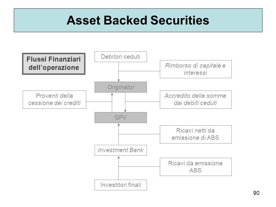 90 Asset Backed Securities Debitori ceduti Originator SPV Investment Bank Investitori finali Proventi della cessione dei crediti Ricavi netti da emiss