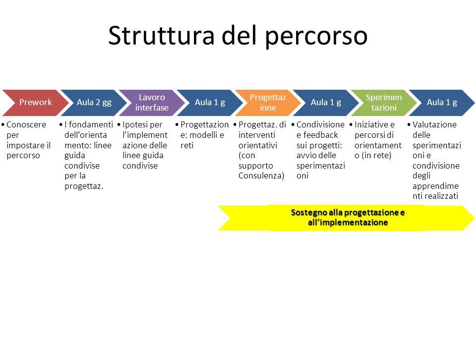Prework Conoscere per impostare il percorso Aula 2 gg I fondamenti dellorienta mento: linee guida condivise per la progettaz.
