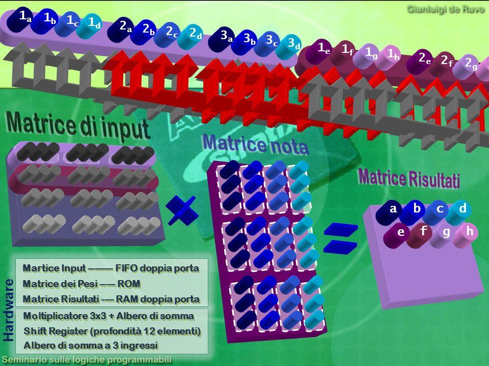 dcba 3d3d 3c3c 3b3b 3a3a 2d2d 2c2c 2b2b 2a2a 1d1d 1c1c 1b1b 1a1a 2h2h 2g2g 2f2f 2e2e 1h1h 1g1g 1f1f 1e1e hg f e Martice Input -------- FIFO doppia porta Martice Input -------- FIFO doppia porta Matrice Risultati ---- RAM doppia porta Matrice Risultati ---- RAM doppia porta Moltiplicatore 3x3 + Albero di somma Shift Register (profondità 12 elementi) Shift Register (profondità 12 elementi) Albero di somma a 3 ingressi Matrice dei Pesi ----- ROM Matrice dei Pesi ----- ROM Hardware