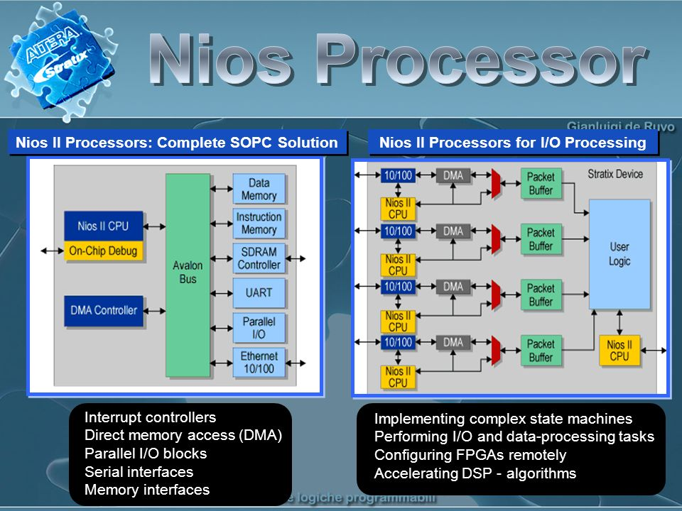 Nios II Processors for I/O Processing Implementing complex state machines Performing I/O and data-processing tasks Configuring FPGAs remotely Accelerating DSP - algorithms Implementing complex state machines Performing I/O and data-processing tasks Configuring FPGAs remotely Accelerating DSP - algorithms Nios II Processors: Complete SOPC Solution Interrupt controllers Direct memory access (DMA) Parallel I/O blocks Serial interfaces Memory interfaces Interrupt controllers Direct memory access (DMA) Parallel I/O blocks Serial interfaces Memory interfaces