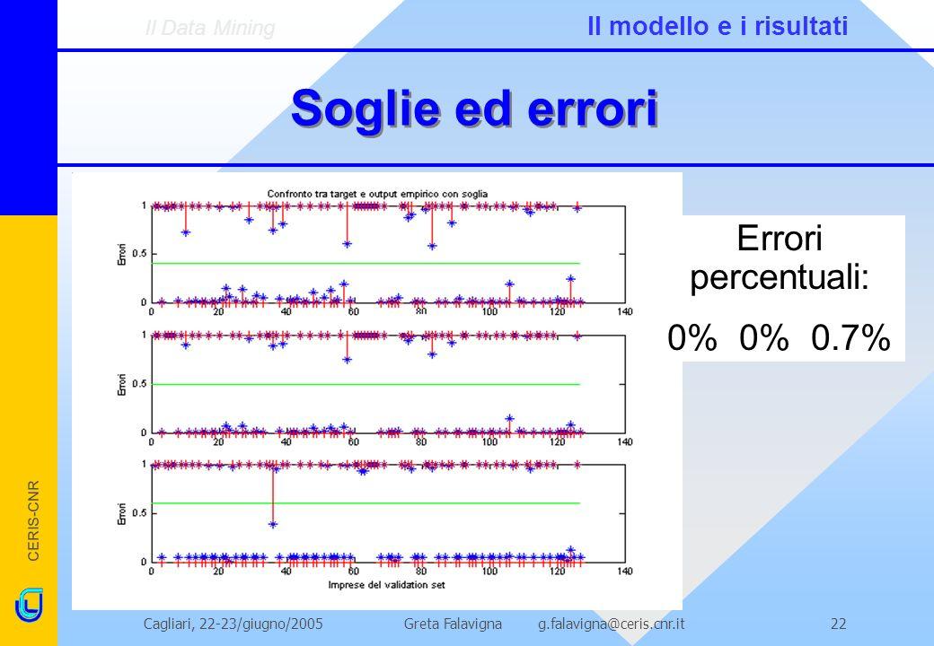 CERIS-CNR Greta Falavigna g.falavigna@ceris.cnr.itCagliari, 22-23/giugno/200522 Soglie ed errori Errori percentuali: 0% 0% 0.7% Il Data Mining Il modello e i risultati