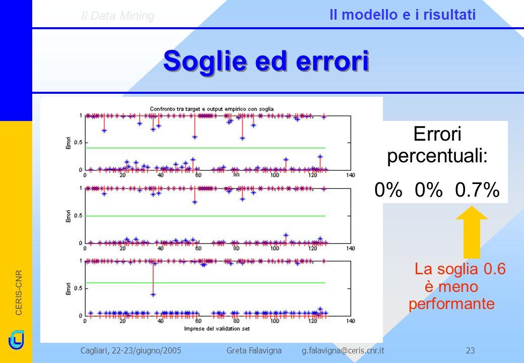 CERIS-CNR Greta Falavigna g.falavigna@ceris.cnr.itCagliari, 22-23/giugno/200523 Soglie ed errori Errori percentuali: 0% 0% 0.7% La soglia 0.6 è meno performante Il Data Mining Il modello e i risultati