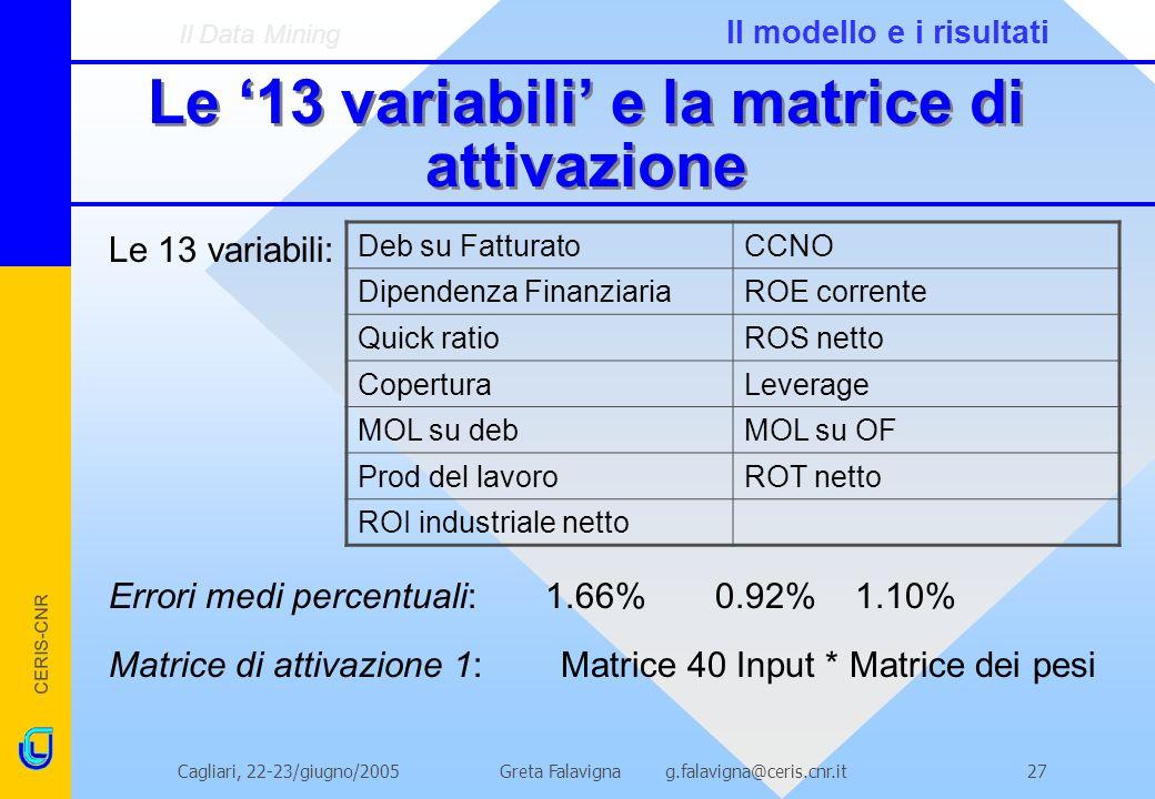 CERIS-CNR Greta Falavigna g.falavigna@ceris.cnr.itCagliari, 22-23/giugno/200527 Le 13 variabili e la matrice di attivazione Le 13 variabili: Errori medi percentuali: 1.66% 0.92%1.10% Matrice di attivazione 1: Matrice 40 Input * Matrice dei pesi Deb su FatturatoCCNO Dipendenza FinanziariaROE corrente Quick ratioROS netto CoperturaLeverage MOL su debMOL su OF Prod del lavoroROT netto ROI industriale netto Il Data Mining Il modello e i risultati