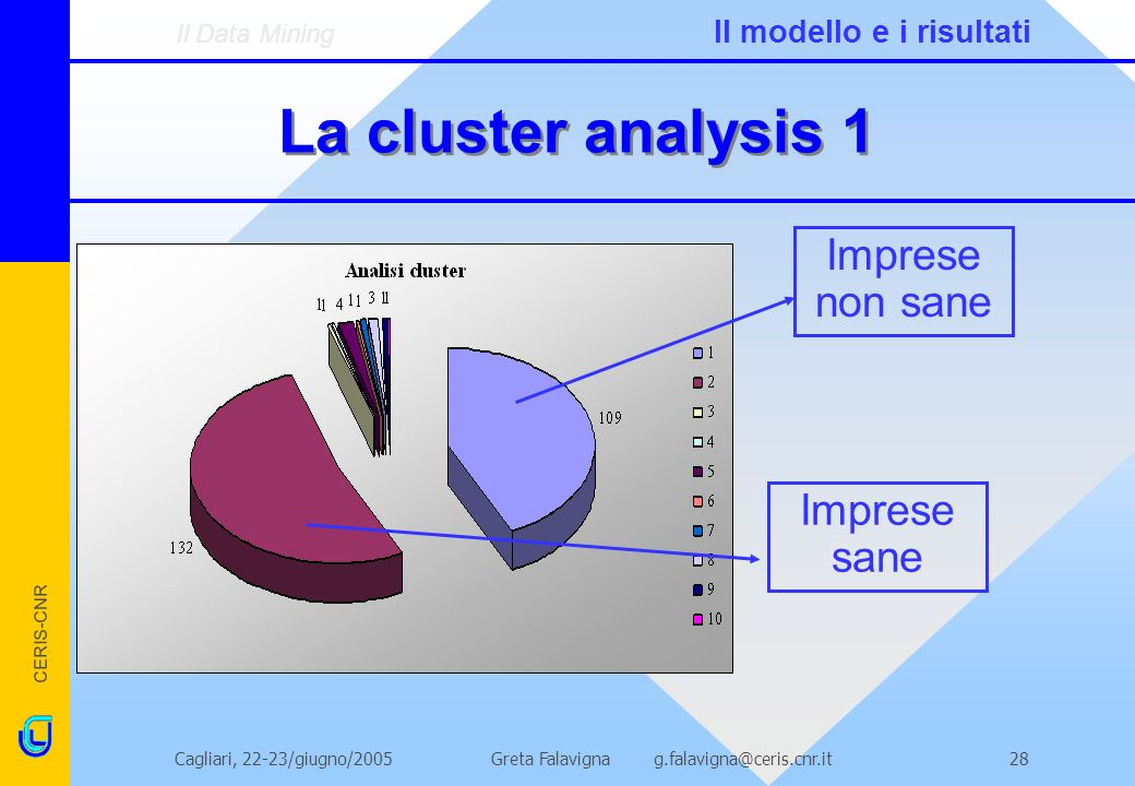 CERIS-CNR Greta Falavigna g.falavigna@ceris.cnr.itCagliari, 22-23/giugno/200528 La cluster analysis 1 Imprese non sane Imprese sane Il Data Mining Il modello e i risultati