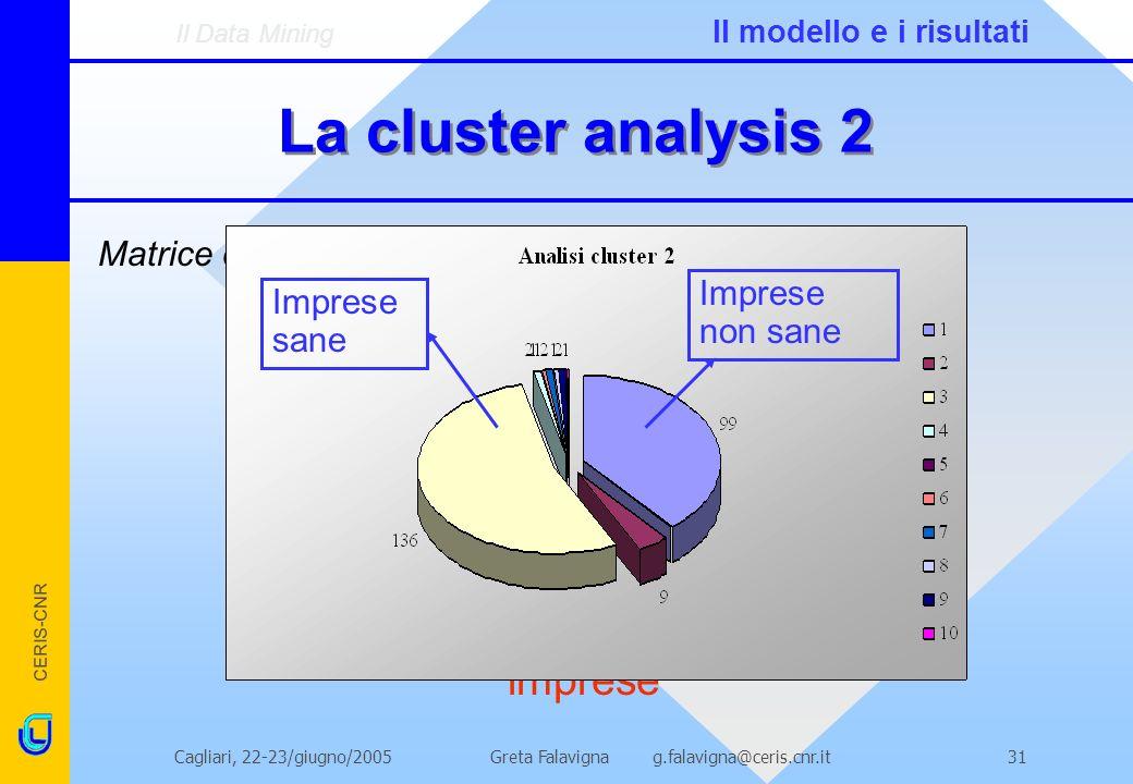 CERIS-CNR Greta Falavigna g.falavigna@ceris.cnr.itCagliari, 22-23/giugno/200531 La cluster analysis 2 Matrice di attivazione 2: Matrice 13 input * Mat