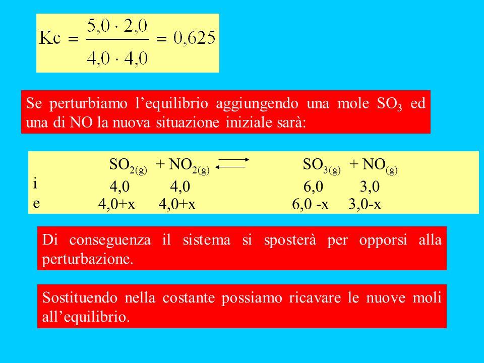 Se perturbiamo lequilibrio aggiungendo una mole SO 3 ed una di NO la nuova situazione iniziale sarà: SO 2(g) + NO 2(g) SO 3(g) + NO (g) i e 4,0 4,06,0 3,0 Di conseguenza il sistema si sposterà per opporsi alla perturbazione.