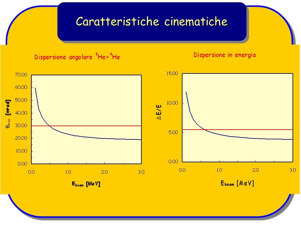 Caratteristiche cinematiche