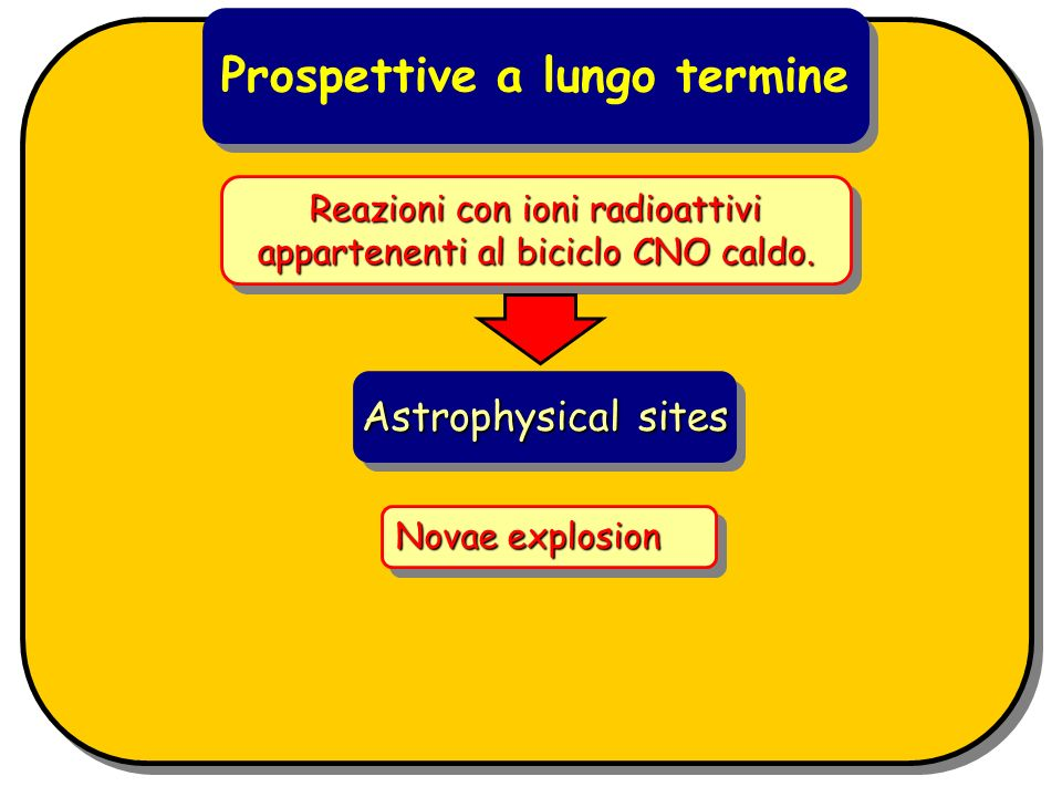 Reazioni con ioni radioattivi appartenenti al biciclo CNO caldo. Novae explosion Astrophysical sites Prospettive a lungo termine