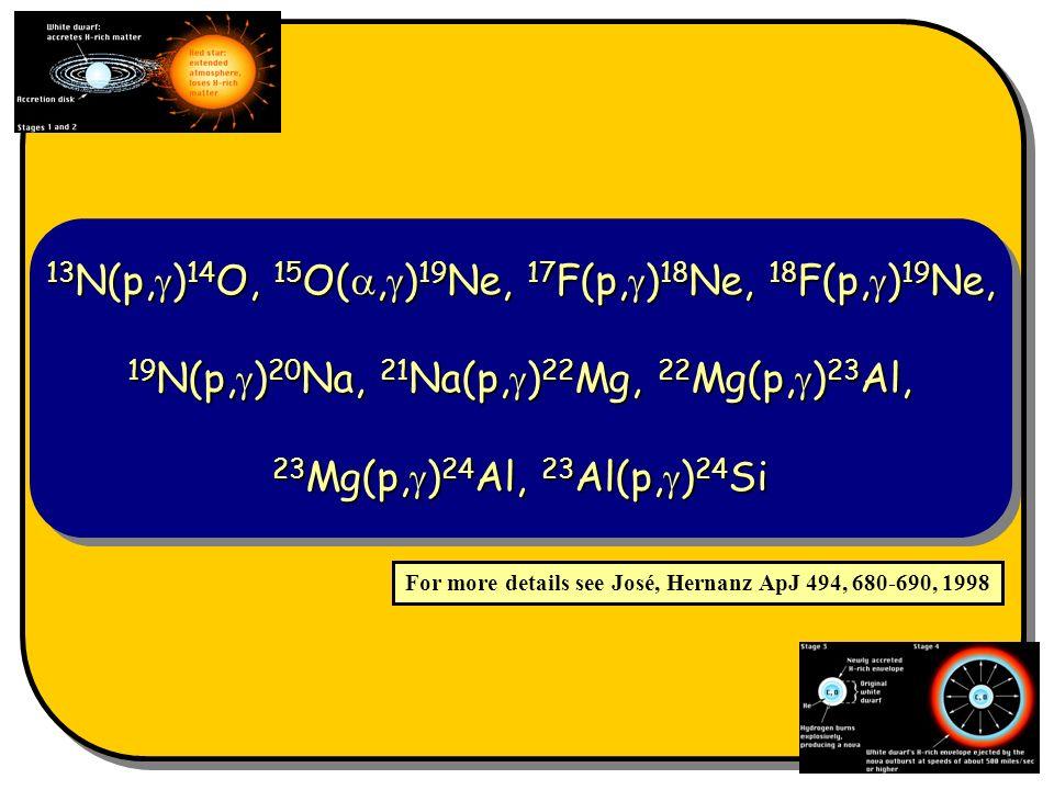 13 N(p, ) 14 O, 15 O(, ) 19 Ne, 17 F(p, ) 18 Ne, 18 F(p, ) 19 Ne, 19 N(p, ) 20 Na, 21 Na(p, ) 22 Mg, 22 Mg(p, ) 23 Al, 23 Mg(p, ) 24 Al, 23 Al(p, ) 24 Si 13 N(p, ) 14 O, 15 O(, ) 19 Ne, 17 F(p, ) 18 Ne, 18 F(p, ) 19 Ne, 19 N(p, ) 20 Na, 21 Na(p, ) 22 Mg, 22 Mg(p, ) 23 Al, 23 Mg(p, ) 24 Al, 23 Al(p, ) 24 Si For more details see José, Hernanz ApJ 494, 680-690, 1998