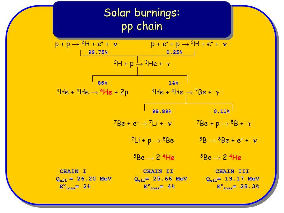 Solar burnings: pp chain Solar burnings: pp chain p + p 2 H + e + + p + e - + p 2 H + e + + 2 H + p 3 He + 3 He + 3 He 4 He + 2p 3 He + 4 He 7 Be + 7