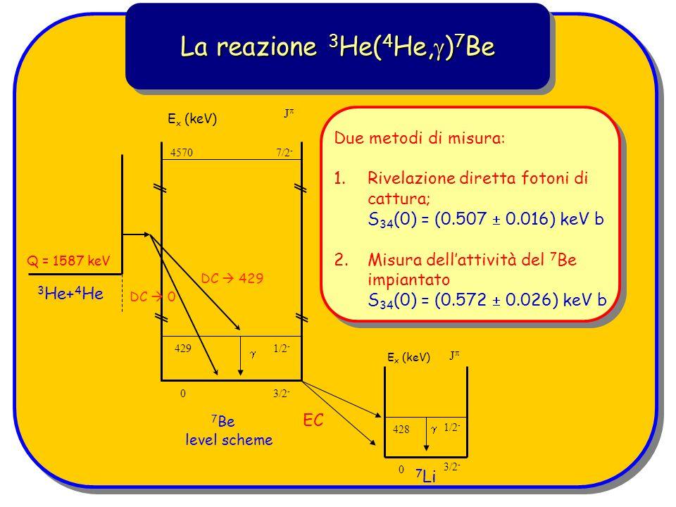 La reazione 3 He( 4 He, ) 7 Be Due metodi di misura: 1.Rivelazione diretta fotoni di cattura; S 34 (0) = (0.507 0.016) keV b 2.Misura dellattività del 7 Be impiantato S 34 (0) = (0.572 0.026) keV b E x (keV) J 4570 429 0 7/2 - 1/2 - 3/2 - 3 He+ 4 He 7 Be level scheme Q = 1587 keV DC 429 DC 0 428 E x (keV) 7 Li 0 EC 1/2 - 3/2 - J