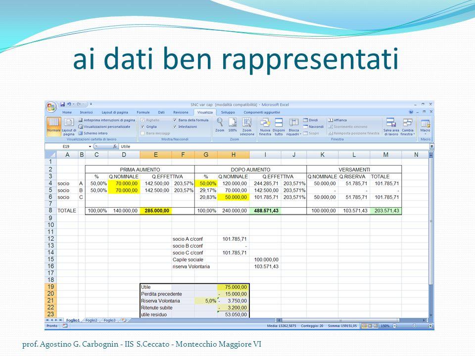 ai dati ben rappresentati prof. Agostino G. Carbognin - IIS S.Ceccato - Montecchio Maggiore VI