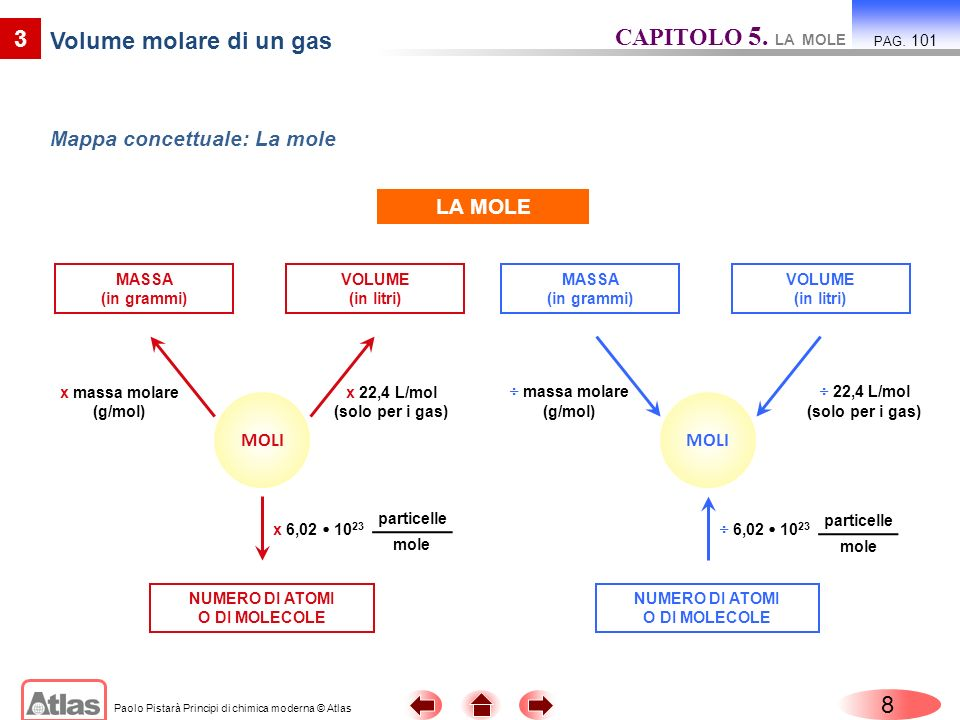 Paolo Pistarà Principi di chimica moderna © Atlas 8 3 Volume molare di un gas Mappa concettuale: La mole CAPITOLO 5. LA MOLE PAG. 101 LA MOLE MOLI MAS