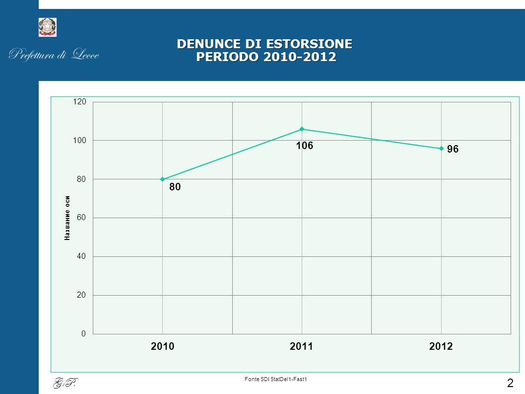 DENUNCE DI ESTORSIONE PERIODO 2010-2012 Fonte SDI StatDel1-Fast1 Prefettura di Lecce 2 G:P.