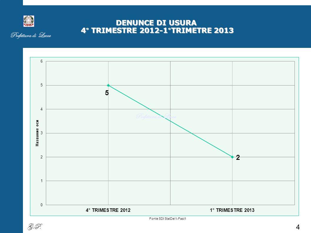 DENUNCE DI ESTORSIONE 4° TRIMESTRE 2012-1°TRIMETRE 2013 Fonte SDI StatDel1-Fast1 Prefettura di Lecce 5 G:P.