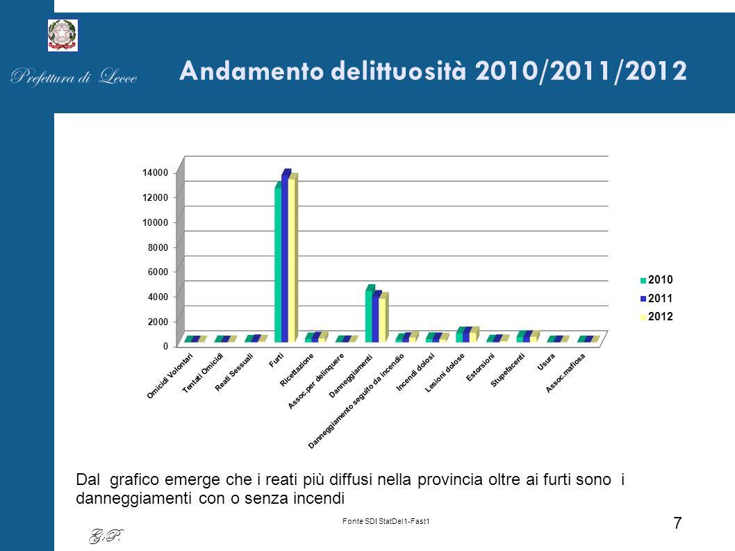 Andamento delittuosità triennio 2010-2011-2012 Fonte SDI StatDel1-Fast1 Prefettura di Lecce 8 G:P.