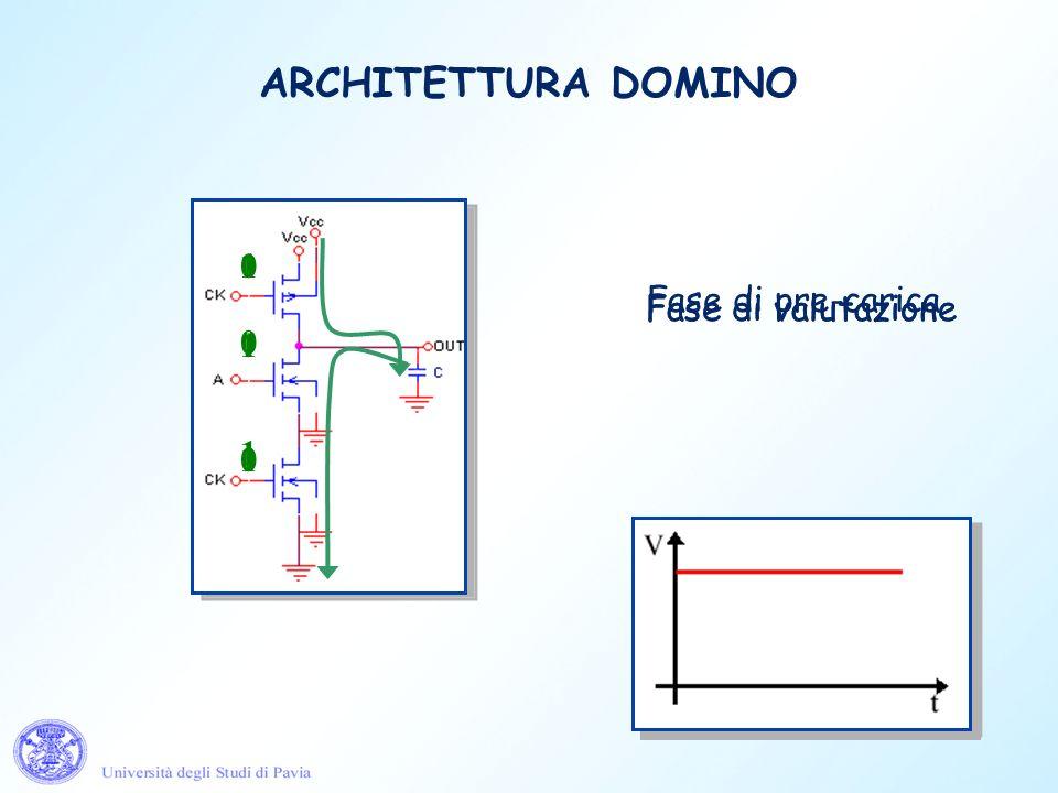 ARCHITETTURA DOMINO 1 1 1 Fase di valutazione Fase di pre-carica 0 0 ? 1 1 0 Fase di valutazione