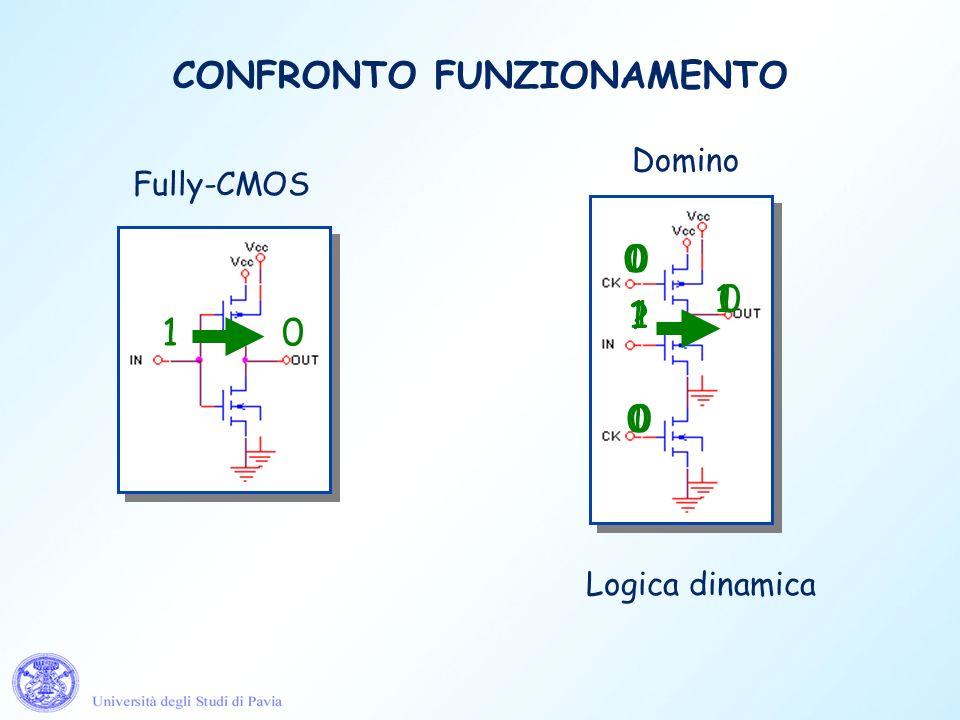 Logica dinamica Fully-CMOS Domino 10 0 1 0 0 ? 1 1 0 0 1 1 1 CONFRONTO FUNZIONAMENTO