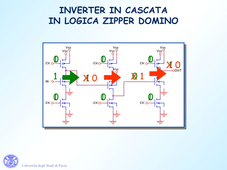 INVERTER IN CASCATA IN LOGICA ZIPPER DOMINO 0 00 0 0 0 1 1 0 1 1 1 1 11 1 X 0 X 1 X 0