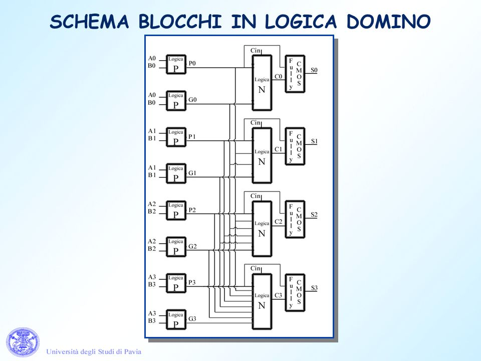 SCHEMA BLOCCHI IN LOGICA DOMINO
