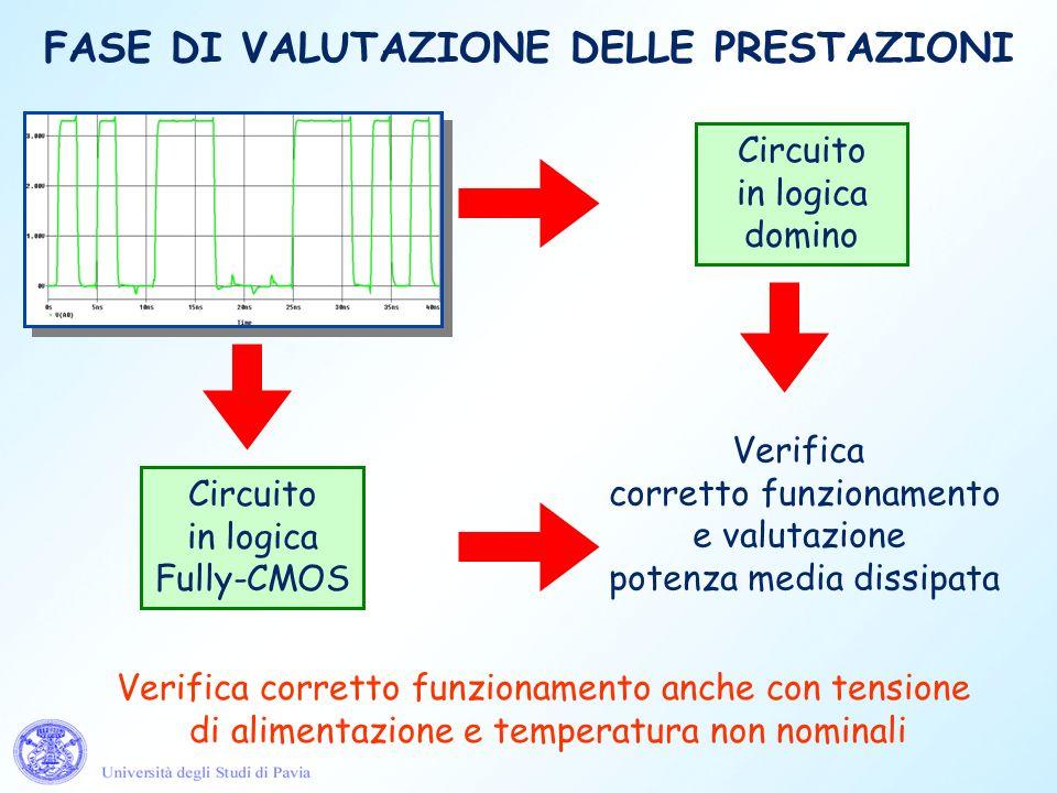 FASE DI VALUTAZIONE DELLE PRESTAZIONI Circuito in logica domino Circuito in logica Fully-CMOS Verifica corretto funzionamento e valutazione potenza me
