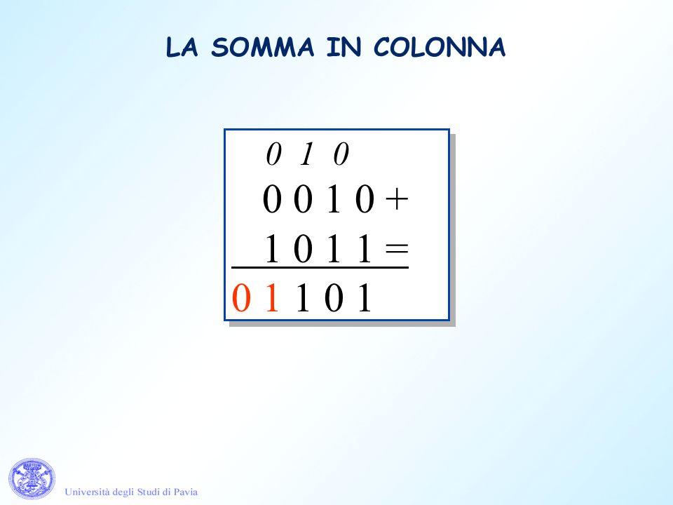 0 0 1 0 + 1 0 1 1 = 0 0 1 0 + 1 0 1 1 = 0 0 0 1 0 + 1 0 1 1 = 1 0 0 0 1 0 + 1 0 1 1 = 1 1 0 0 0 1 0 + 1 0 1 1 = 0 1 1 0 0 0 1 0 + 1 0 1 1 = 0 1 0 1 0