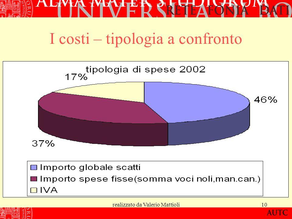 realizzato da Valerio Mattioli10 I costi – tipologia a confronto