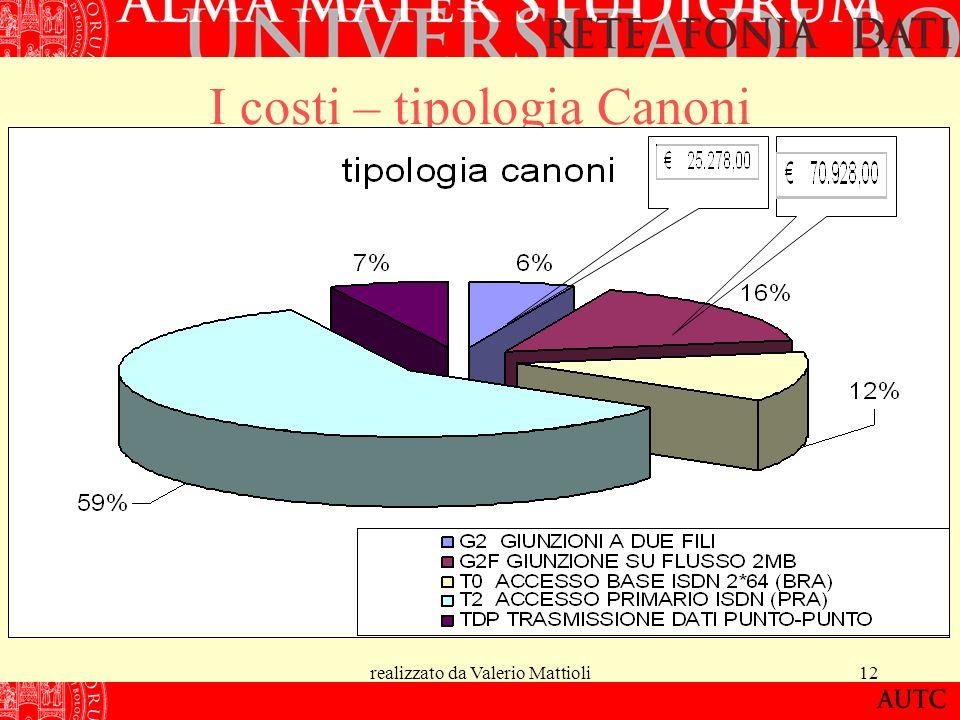 realizzato da Valerio Mattioli12 I costi – tipologia Canoni