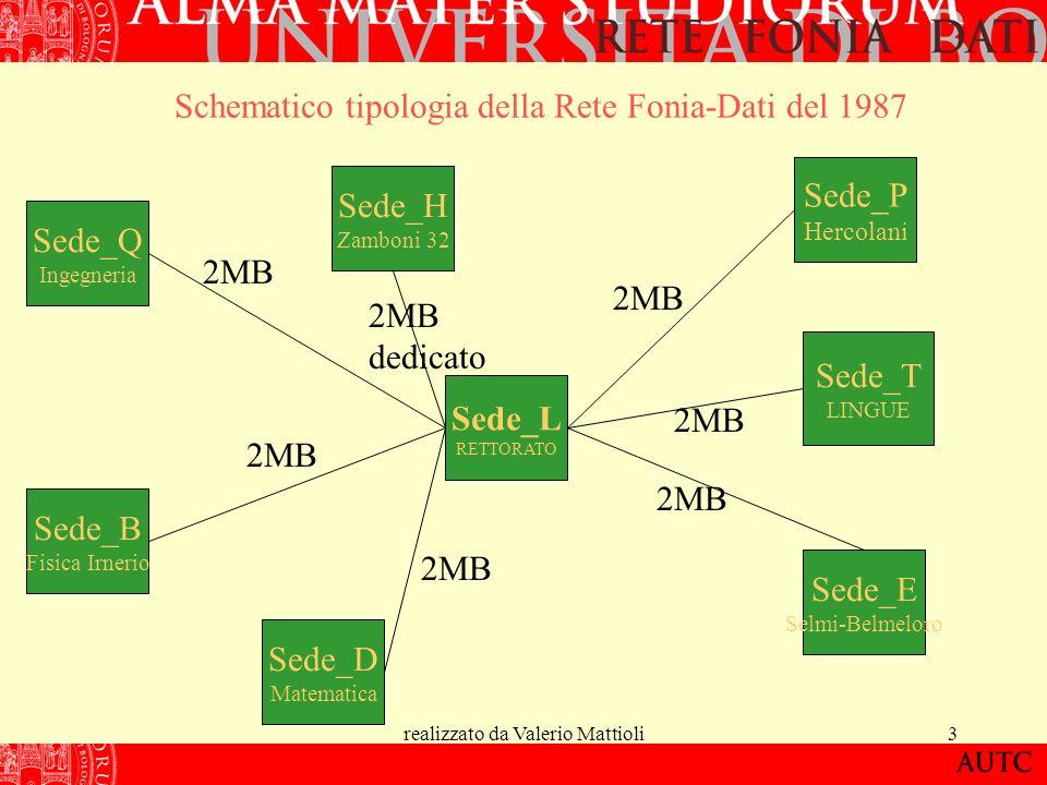 realizzato da Valerio Mattioli4 Consistenza interni evoluzione della rete sino al 1998