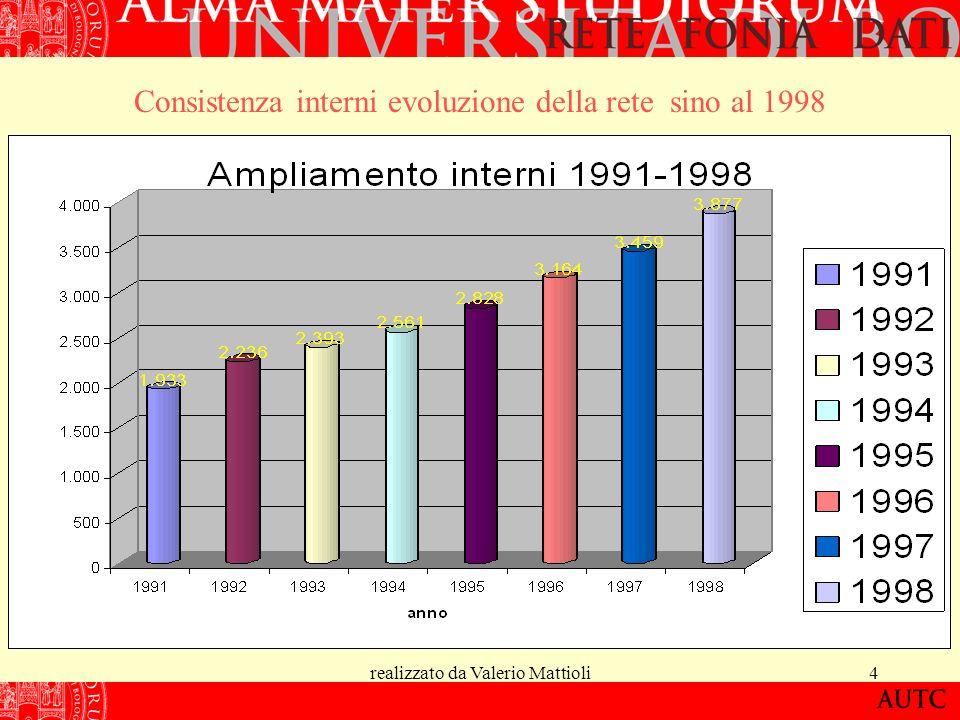 realizzato da Valerio Mattioli5 Prima Evoluzione della rete Nel 1999 si passa ad una nuova generazione di centrali LAteneo realizza una rete di centrali Alcatel 4400 La tipologia di rete proposta è realizzata su link dedicati a costo zero e su link Telecom a canone di legge ( CDN-CDF-BRA-PRA)