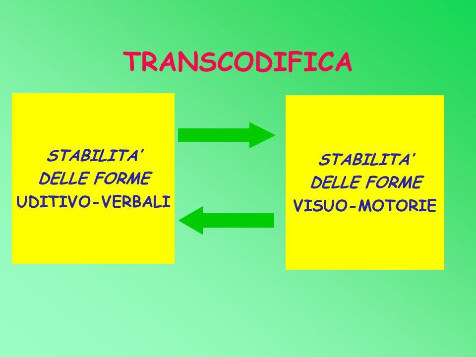 TRANSCODIFICA STABILITA DELLE FORME UDITIVO-VERBALI STABILITA DELLE FORME VISUO-MOTORIE