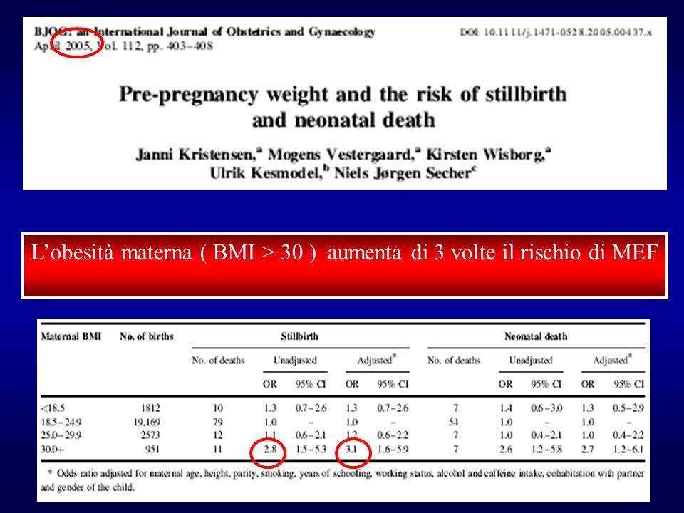 Lobesità materna ( BMI > 30 ) aumenta di 3 volte il rischio di MEF
