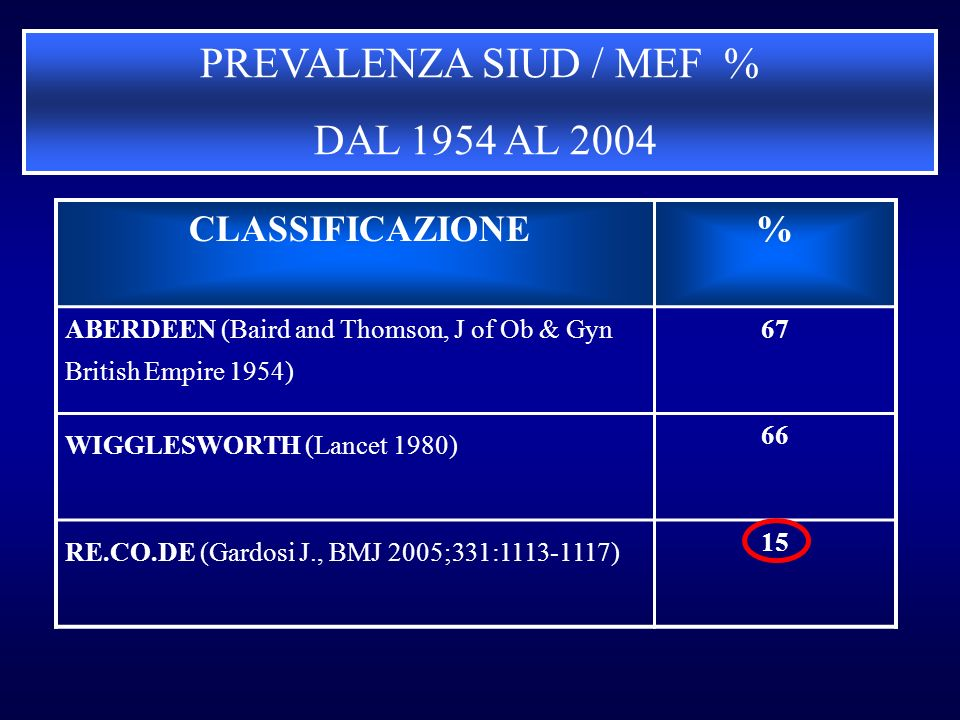PREVALENZA SIUD / MEF % DAL 1954 AL 2004 CLASSIFICAZIONE% ABERDEEN (Baird and Thomson, J of Ob & Gyn British Empire 1954) 67 WIGGLESWORTH (Lancet 1980