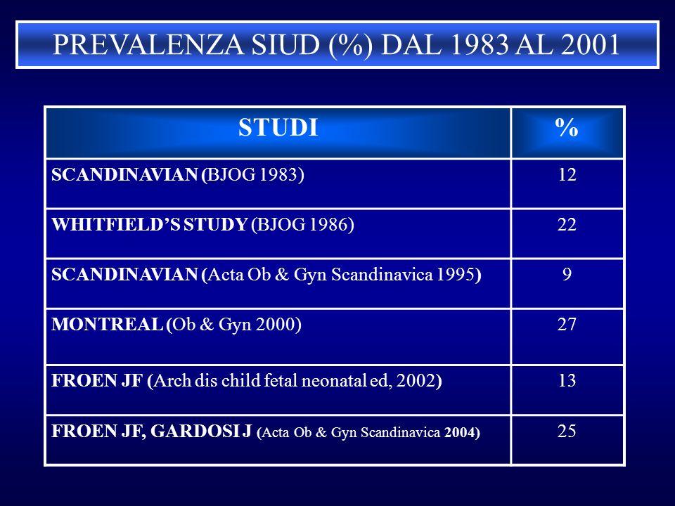 STUDI% SCANDINAVIAN (BJOG 1983)12 WHITFIELDS STUDY (BJOG 1986)22 SCANDINAVIAN (Acta Ob & Gyn Scandinavica 1995)9 MONTREAL (Ob & Gyn 2000)27 FROEN JF (