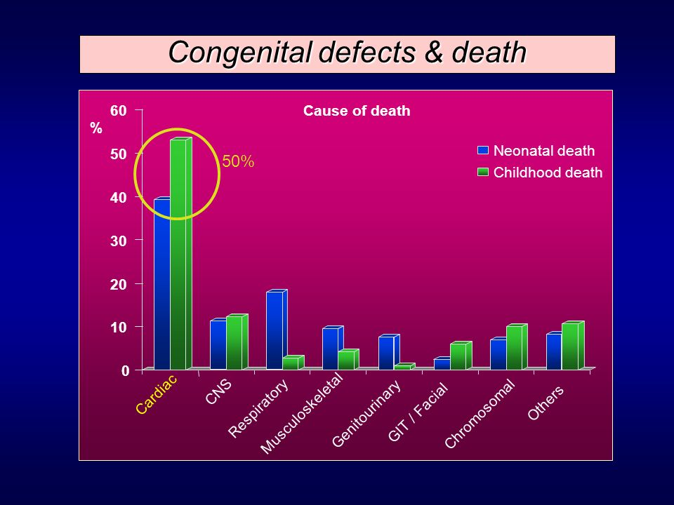 Congenital defects & death 0 10 20 30 40 50 60 CNS Respiratory Musculoskeletal Genitourinary GIT / Facial Chromosomal Others Neonatal death Cardiac Ch