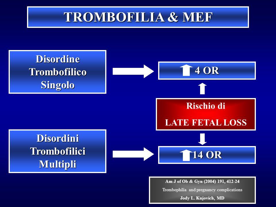 TROMBOFILIA & MEF Disordini Trombofilici Multipli Disordine Trombofilico Singolo 4 OR 14 OR Rischio di LATE FETAL LOSS Am J of Ob & Gyn (2004) 191, 41