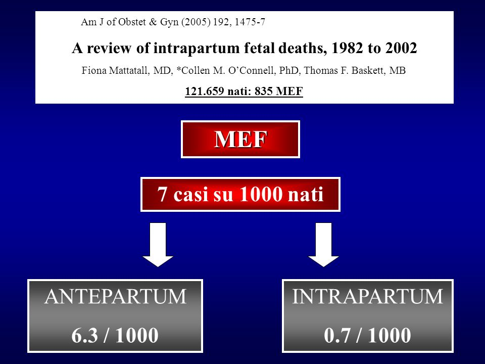 Congenital defects & death 0 10 20 30 40 50 60 CNS Respiratory Musculoskeletal Genitourinary GIT / Facial Chromosomal Others Neonatal death Cardiac Childhood death % Cause of death 50%
