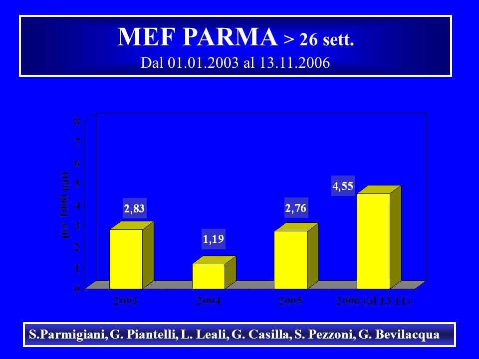 MEF PARMA > 26 sett. Dal 01.01.2003 al 13.11.2006 S.Parmigiani, G. Piantelli, L. Leali, G. Casilla, S. Pezzoni, G. Bevilacqua