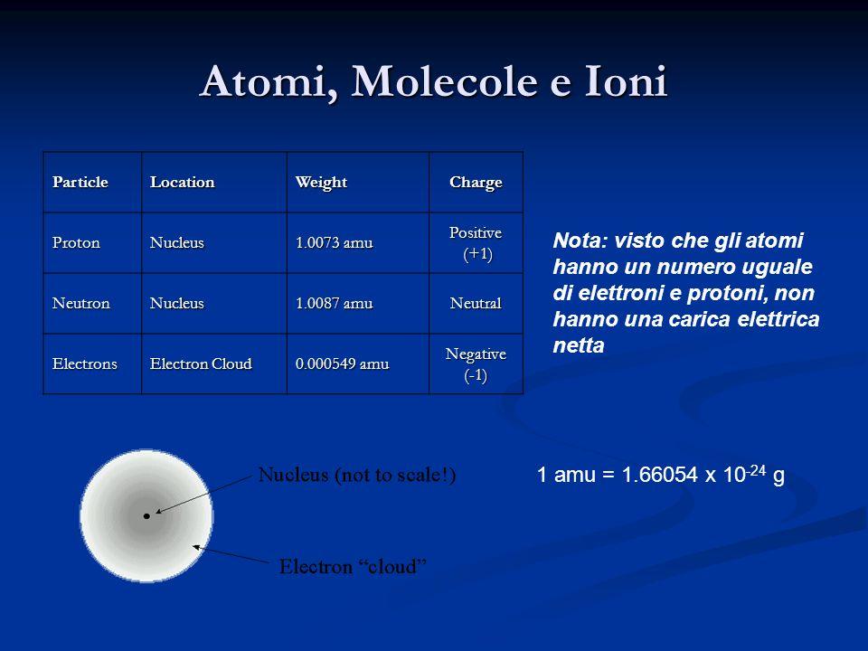 Atomi, Molecole e Ioni ParticleLocationWeightCharge ProtonNucleus 1.0073 amu Positive (+1) (+1) NeutronNucleus 1.0087 amu Neutral Electrons Electron C