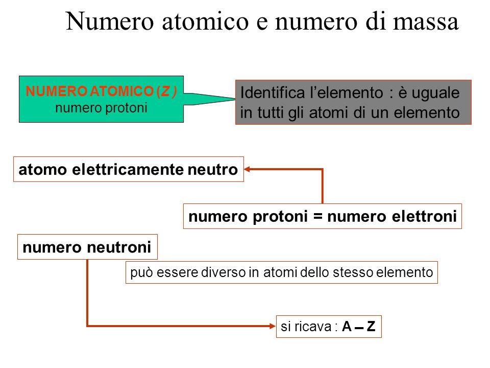 Numero atomico e numero di massa numero protoni = numero elettroni atomo elettricamente neutro NUMERO ATOMICO (Z ) numero protoni Identifica lelemento