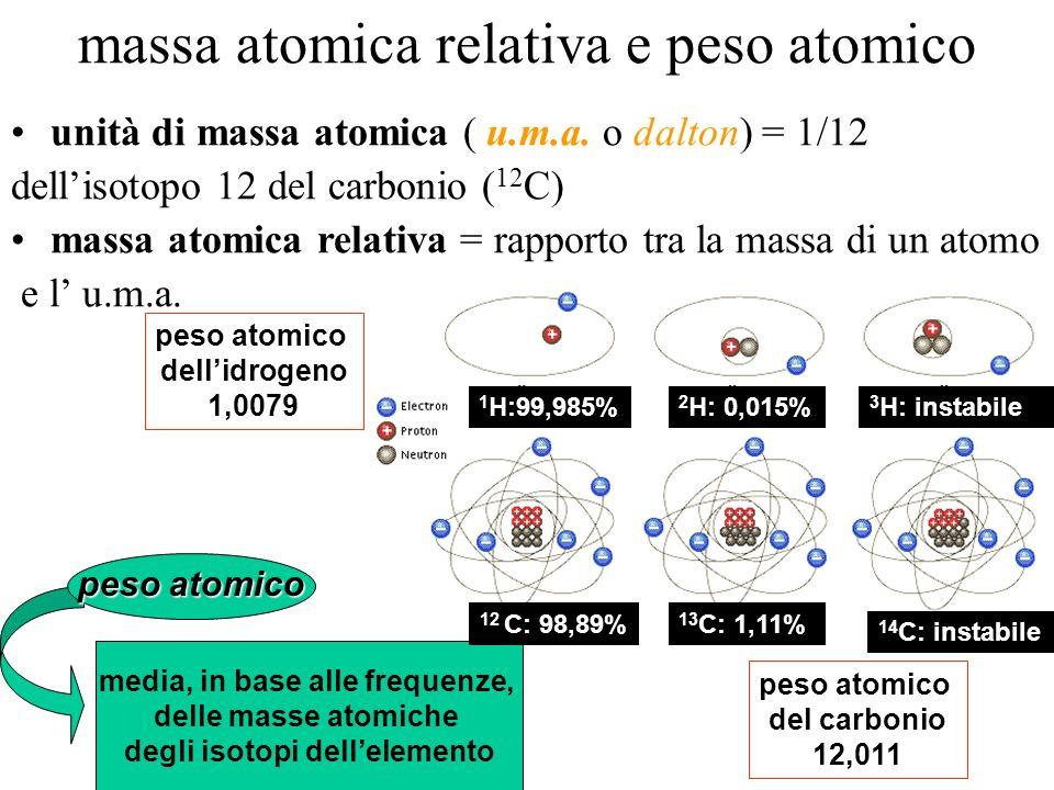 massa atomica relativa e peso atomico unità di massa atomica ( u.m.a. o dalton) = 1/12 dellisotopo 12 del carbonio ( 12 C) massa atomica relativa = ra