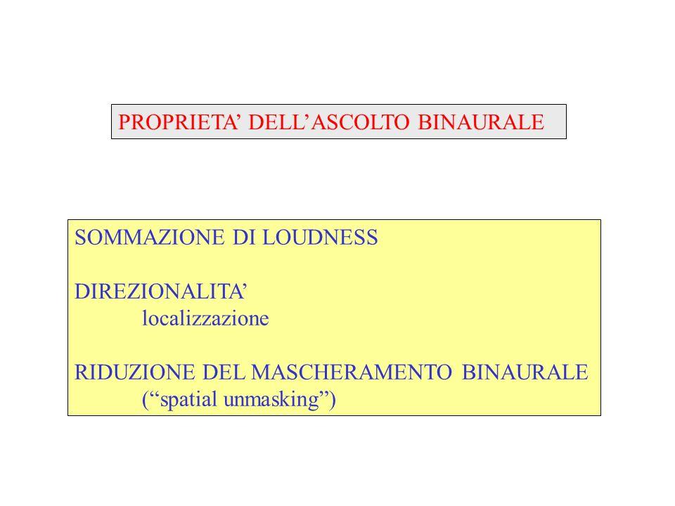 UDITO BINAURALE SOMMAZIONE DI LOUDNESS 40 30 20 10 0 010203040 dB SPL dB loudness 6 dB binaurale monoaurale