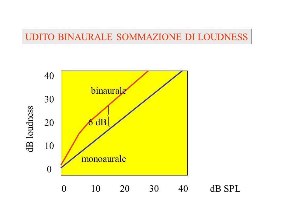 0° 90° 180° mau = 2° LOCALIZZAZIONE, variazioni angolo sorgente ILD…1 dB ITD… μsec-7msec IΦD….