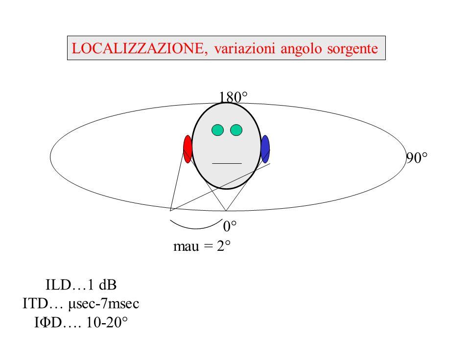 INDICATORI (cues) PER LUDITO BINAURALE differenze interaurali di intensità (ILD- Is/nD) differenze interaurali di tempo (ITD –IΦD-ISpD) copiate in pattern neurali (n.VIII) processate nel tronco (nuclei) elaborate nel cervello (aree uditive, aree associative, aree multimodali, cervelletto) responsabili della localizzazione responsabili del fenomeno di spatial unmasking