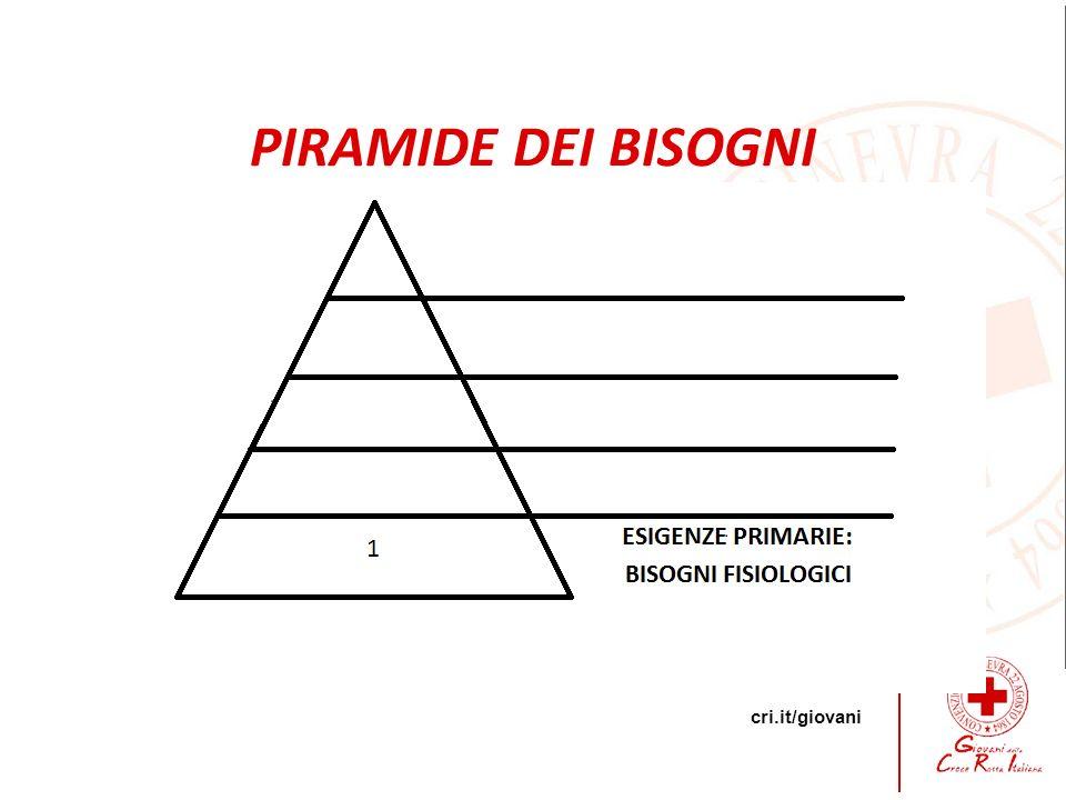 cri.it/giovani D PIRAMIDE DEI BISOGNI