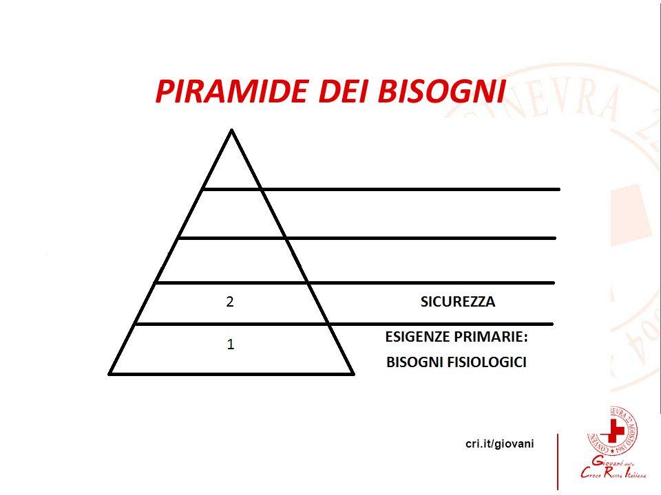 cri.it/giovani G PIRAMIDE DEI BISOGNI
