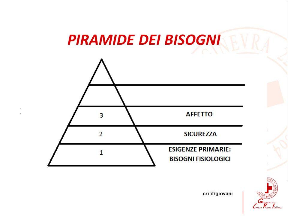 cri.it/giovani 3 PIRAMIDE DEI BISOGNI