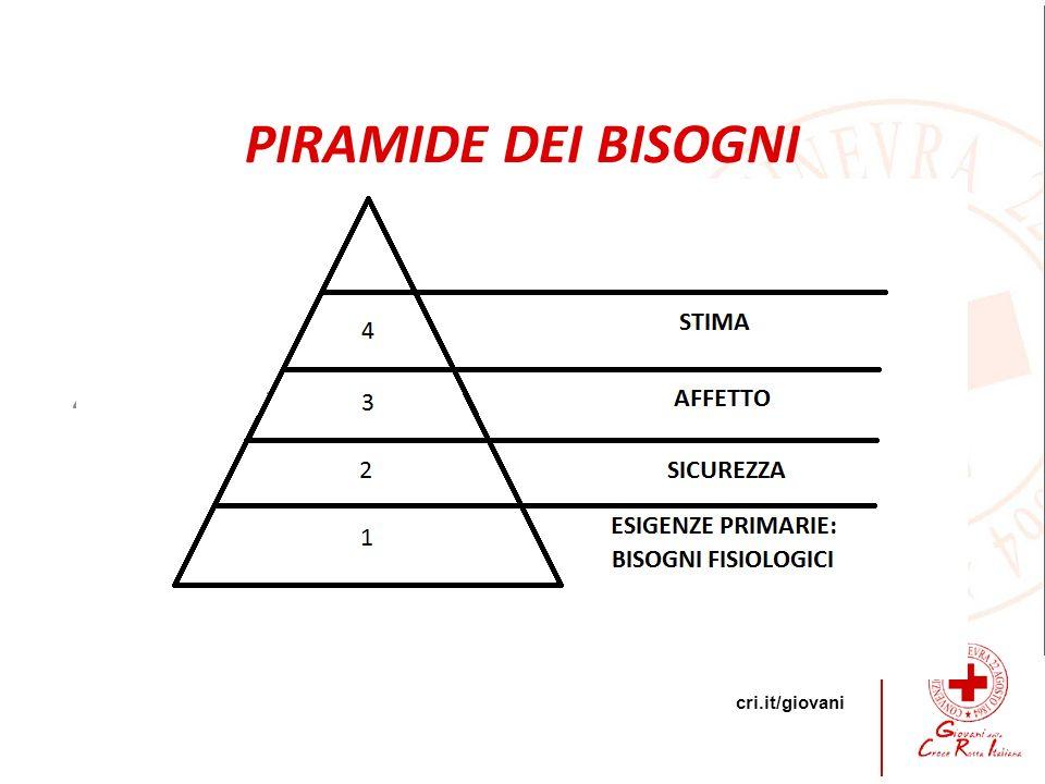 cri.it/giovani 4 PIRAMIDE DEI BISOGNI
