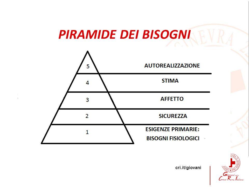 cri.it/giovani 5 PIRAMIDE DEI BISOGNI